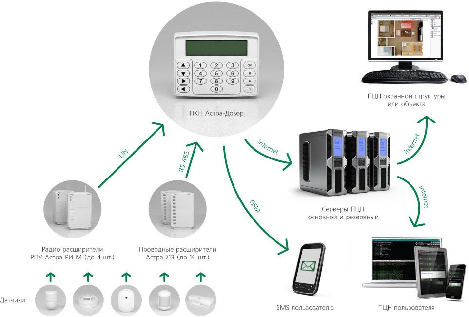 Схема работы системы «Астра-Дозор»