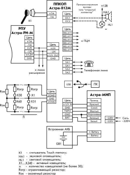 Типовые схемы применения